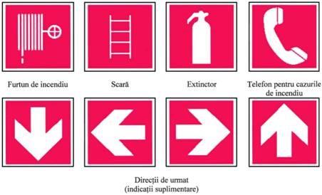 Panouri privind materialele sau echipamentele necesare pentru prevenirea si stingerea incendiilor